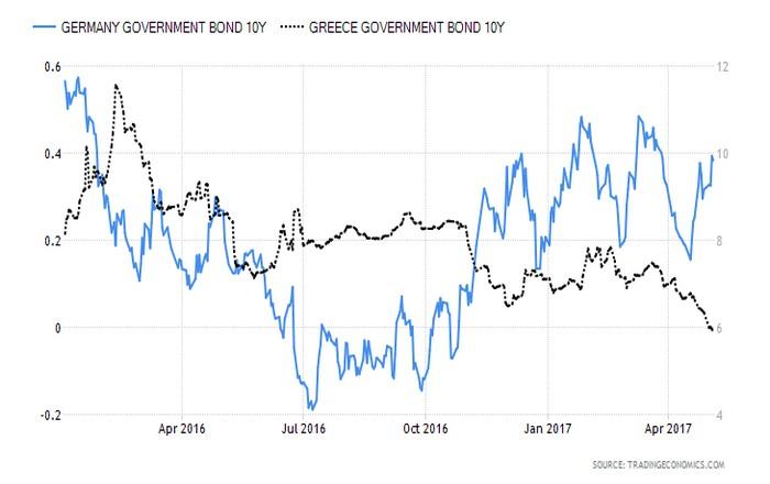 Συμπιέζονται τα spreads των ελληνικών ομολόγων, σε ένταξη στο QE ποντάρουν οι αγορές