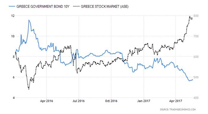 Ελλάδα: Παράγωγα-Eurogroup θα δώσουν τάση
