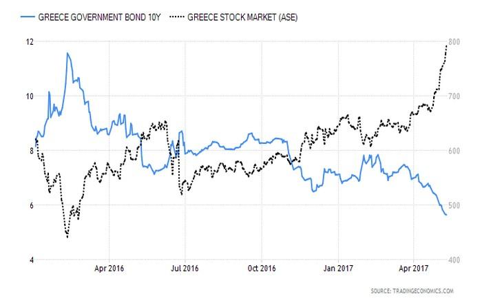 Οι επενδυτές αγοράζουν… συμφωνία και QE