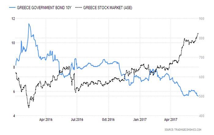 """Οι αγορές """"πήραν τη δόση"""" τους και ανεβαίνουν"""