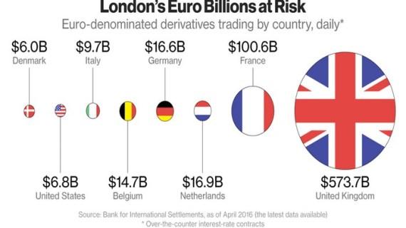 Η ΕΚΤ ζητά (ξανά) την εποπτεία της εκκαθάρισης του ευρώ