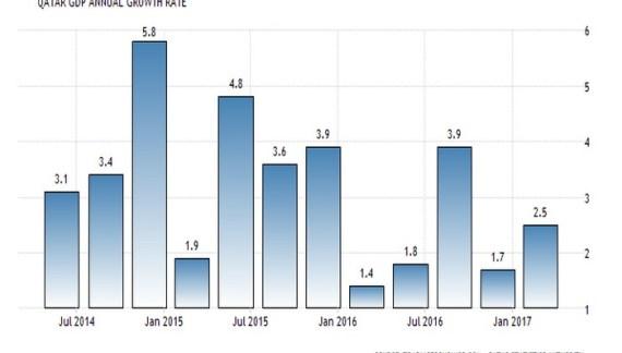 Με 2,5% έτρεξε στο πρώτο τρίμηνο το Κατάρ (προ κυρώσεων)