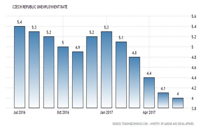 Τσεχία: Η χώρα με τη χαμηλότερη ανεργία στην ΕΕ