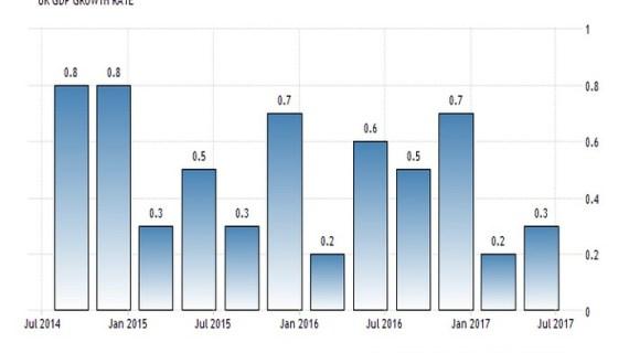 Έμεινε από καύσιμα η ανάπτυξη στη Βρετανία