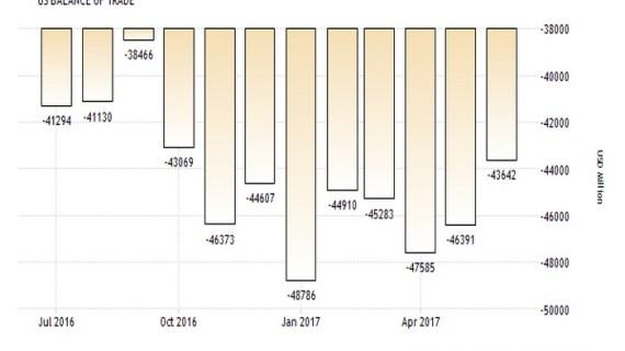 ΗΠΑ: Ο Τραμπ κάνει καλό στις εξαγωγές, συρρικνώθηκε το εμπορικό έλλειμμα