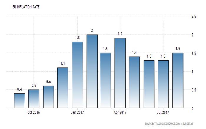 Σε υψηλό 4μήνου ο πληθωρισμός στην Ευρωζώνη