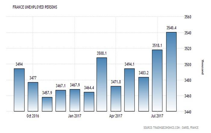 Σε υψηλό έτους η ανεργία στη Γαλλία