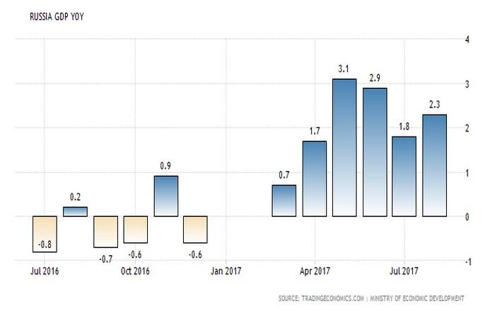 Με 2,3% έτρεξε το ρώσικο ΑΕΠ τον Αύγουστο