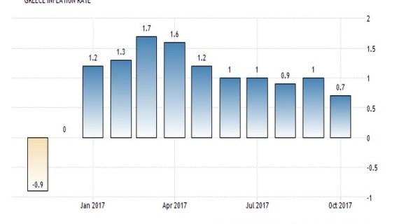 Ανησυχητικές ενδείξεις από τον πληθωρισμό