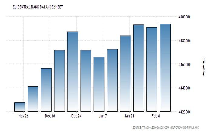 Κέρδη 154 εκατ. από ελληνικά ομόλογα καταγράφει η ΕΚΤ