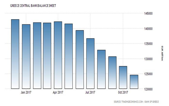 Η ΕΚΤ μειώνει τον ELA για τις ελληνικές τράπεζες κατά 3,2 δισ.