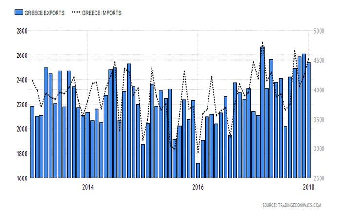 Ελλάδα: Αύξηση εξαγωγών, μείωση εισαγωγών τον Ιανουάριο