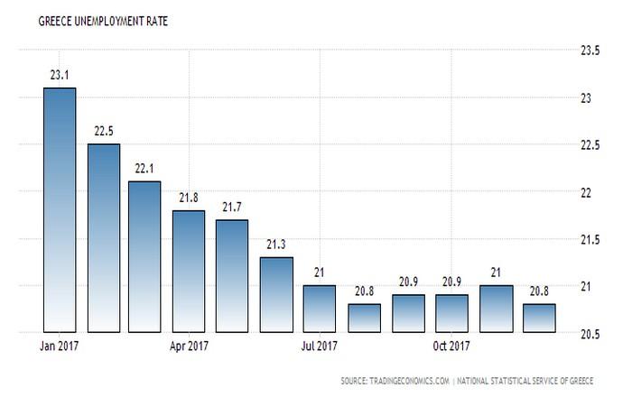 Μείωση της ανεργίας και αύξηση της απασχόλησης τον Δεκέμβριο