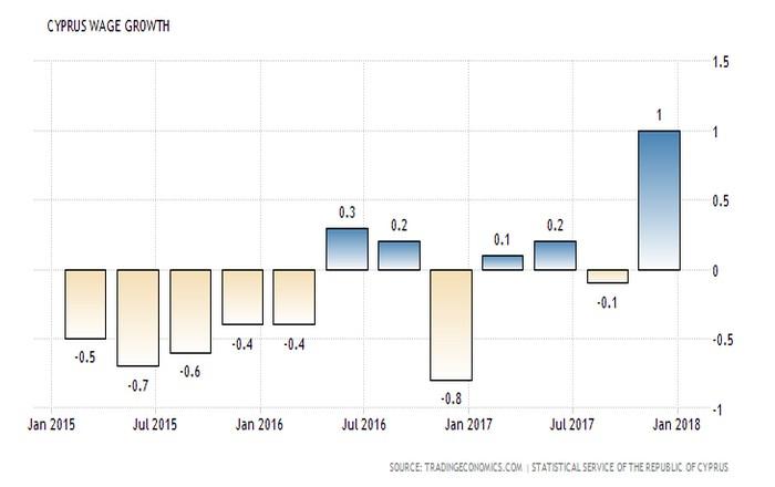 Κύπρος: Στα επίπεδα του 2012 επανήλθε ο μέσος μισθός