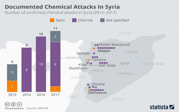 Συρία: 84 επιθέσεις με χημικά, 34 επιβεβαιωμένες