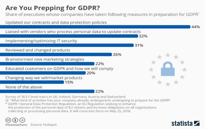 GDPR: Η ΕΕ απειλεί με βαριά πρόστιμα από τις 25 Μαΐου