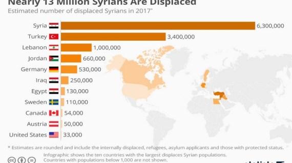 Συρία: Αμέτρητοι οι νεκροί, 13 εκατ. οι εκτοπισμένοι