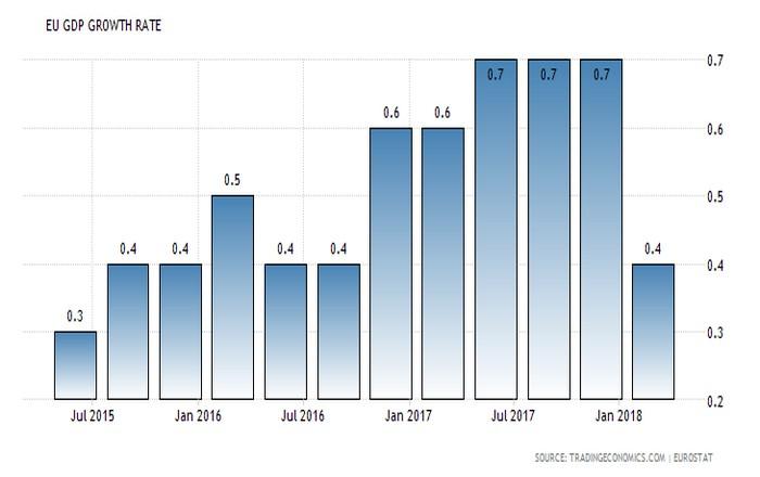 Αναιμική η ανάπτυξη της Ευρωζώνης