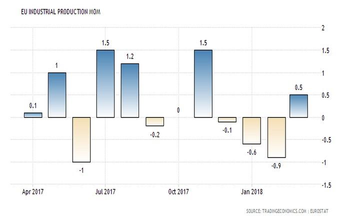 Ζορίζεται η Ευρωζώνη, ανησυχία για τις επιπτώσεις εξόδου από το QE