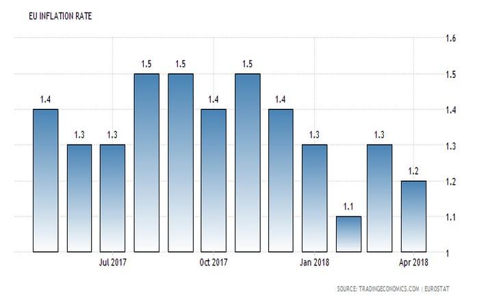 Αδύναμος ο πληθωρισμός στην Ευρωζώνη, υπό πίεση η ΕΚΤ
