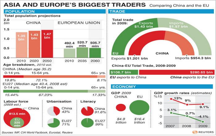 Η Κίνα πιέζει για διμερή εμπορική συμφωνία με την ΕΕ