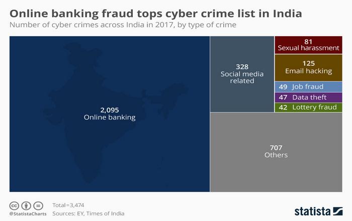 Ινδία: Οι Cybercriminals χτυπούν κυρίως τράπεζες