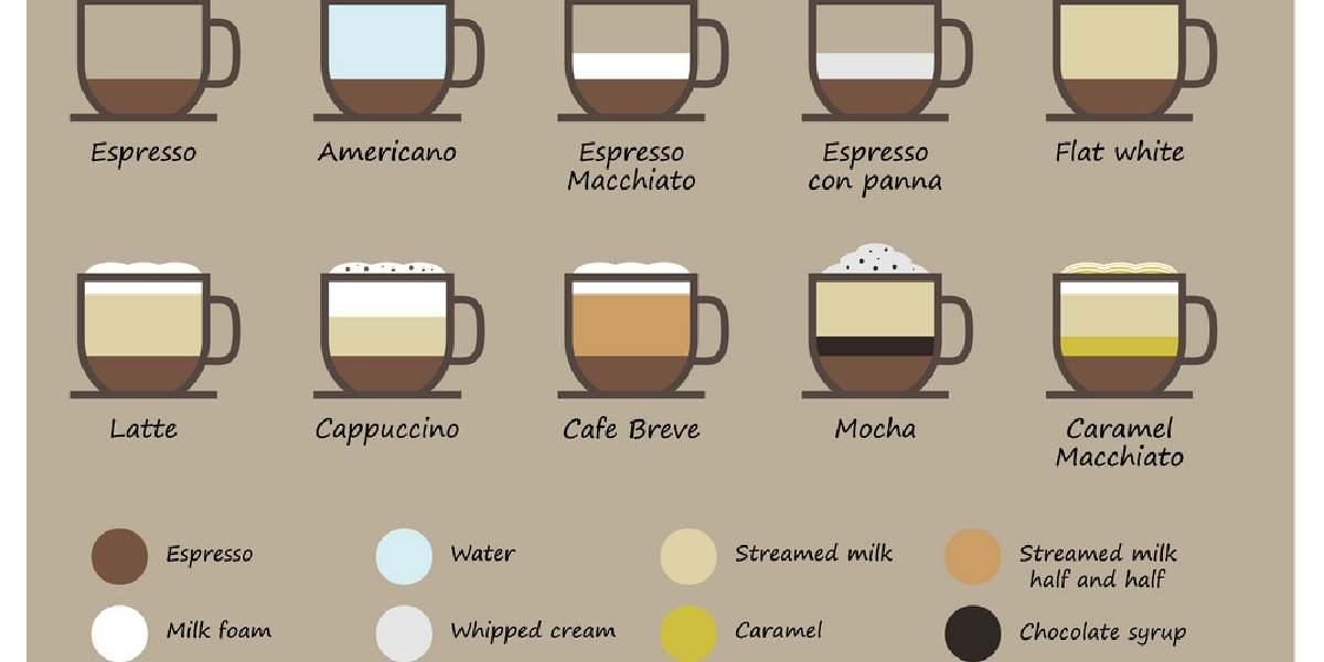 Кофе, виды, состав