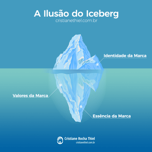 A Ilusão do Iceberg