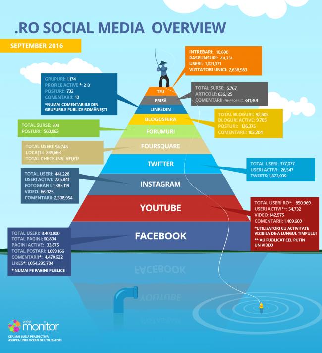 statistici social media in romania - septembrie 2016