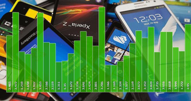 smartphones: putere vs. performanta