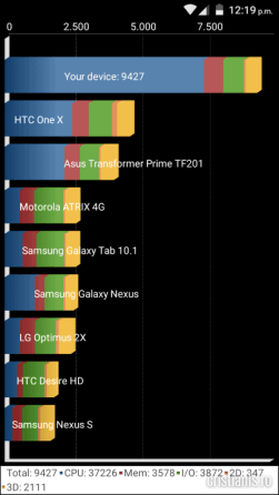 Benchmarks Cubot Note S (5)