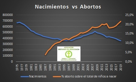 1 de cada 5 embarazos en España, termina en Aborto.