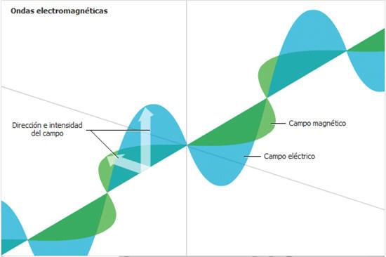 cristinaarce_ondas_electromagneticas_luz_maxwell