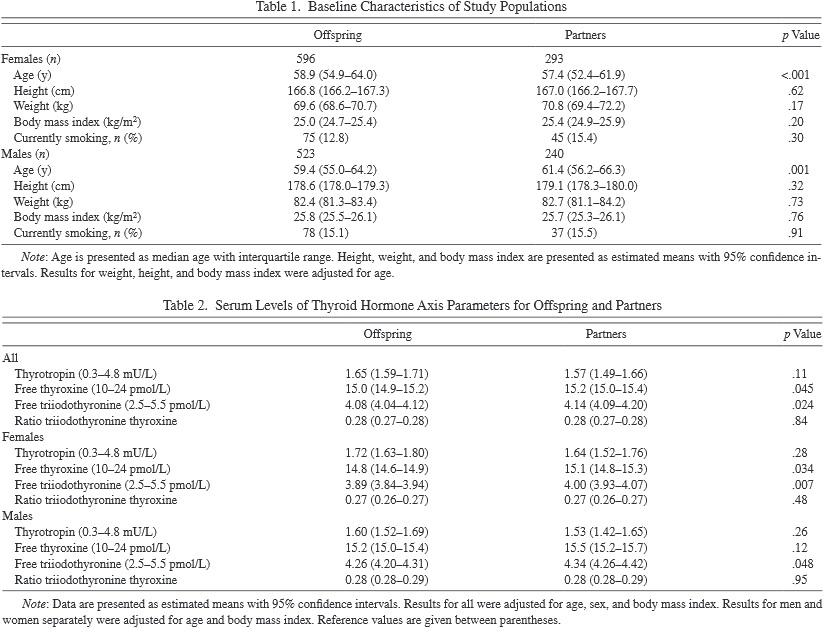 רמות הורמון בלוטת תריס ופחמימות (קטוגנית) תזונה נמוכה מאוד - T3 והזדקנות