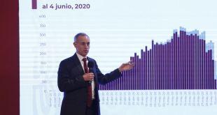 López-Gatellmuertos Covid-19
