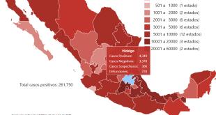 Hidalgo 4 mil 349 contagios Covid-19; 728 defunciones