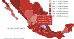 Reporta Hidalgo 4 mil 864 contagios Covid-19; 805 defunciones