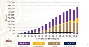 México 317 mil casos confirmados Covid-19