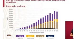 casos Covid México cifra día