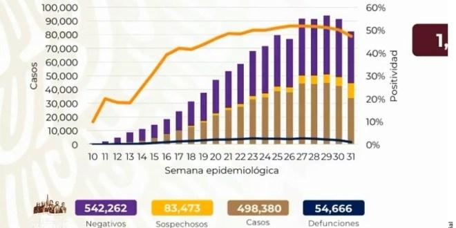 Rebasa México las 54 mil muertes por Covid-19