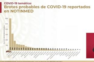 Detectan 2 mil 299 brotes de Covid-19; la mayoría, en Hidalgo