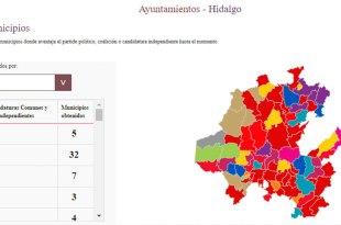Preliminares 2020 ¿Quiénes son los virtuales ganadores en Hidalgo?