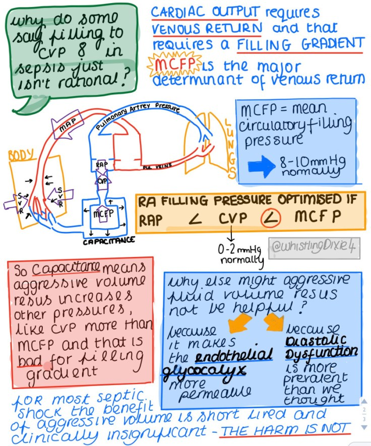 MCFP and sepsis