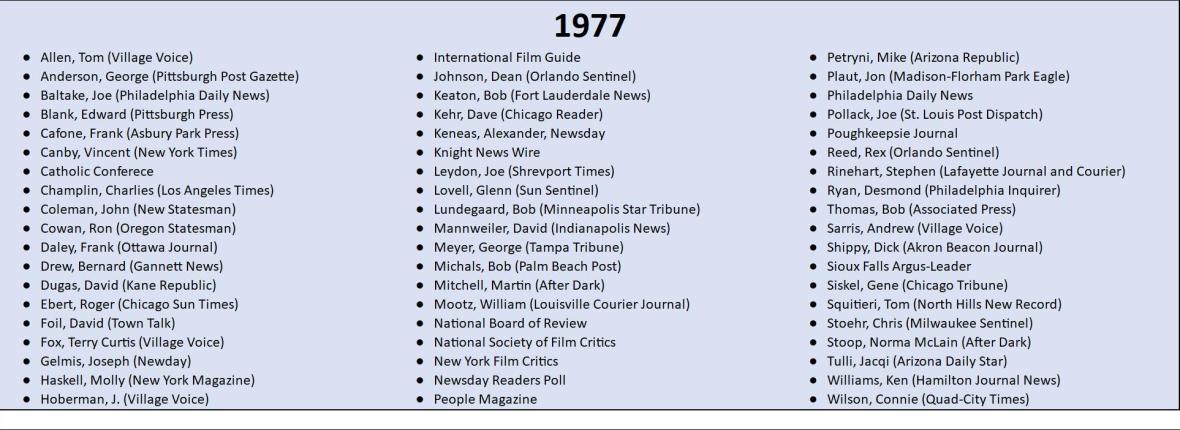 1977 Top 10 Lists