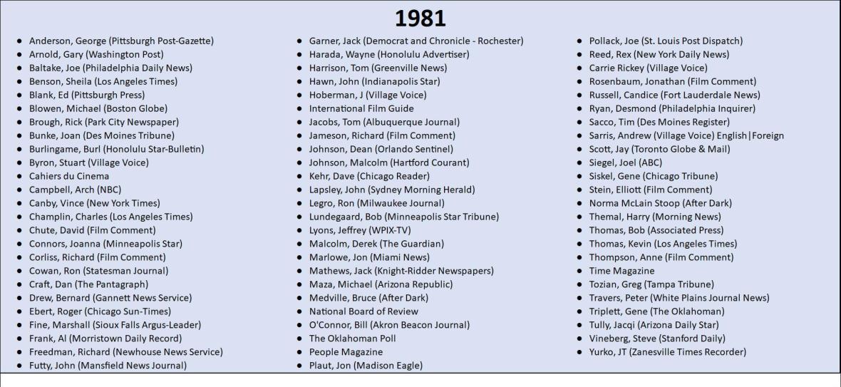 1981 Top 10 Lists