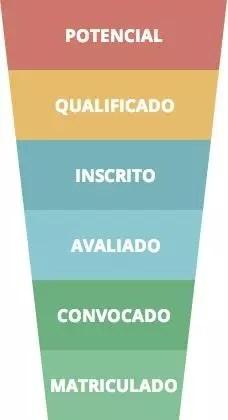 Técnicas de vendas para o mercado educacional