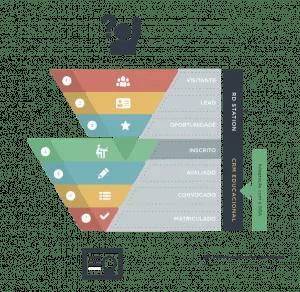 Automação de marketin e CRM integração rdstation crm educacional