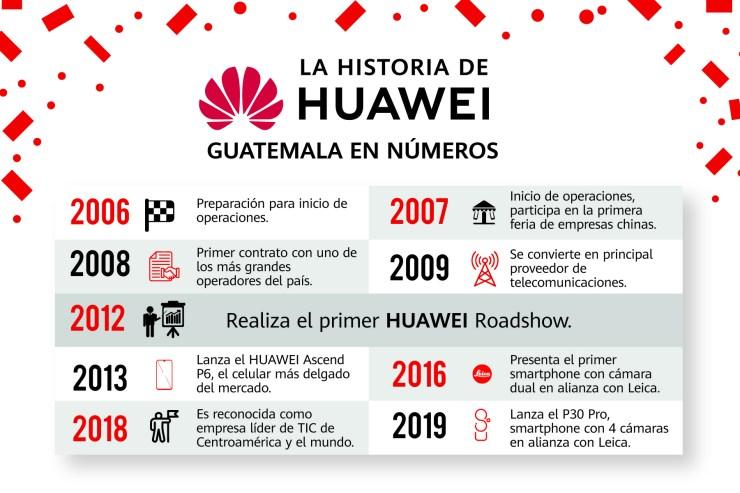 Infografía Huawei