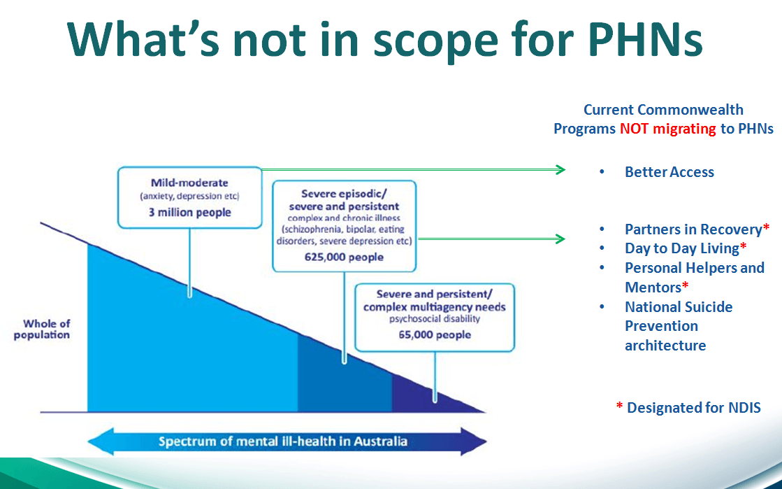 PHNs not in scope