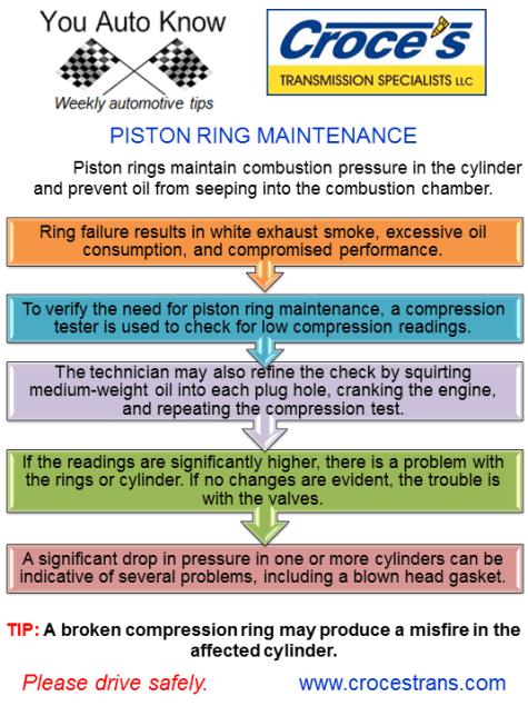 Piston Ring Maintenance